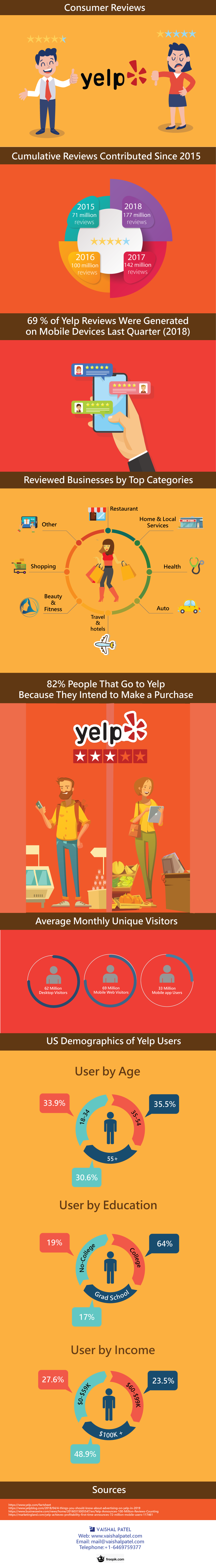 Yelp Consumer Infographics: 82% Buyers Gone Through Yelp Review Before They Make Purchases