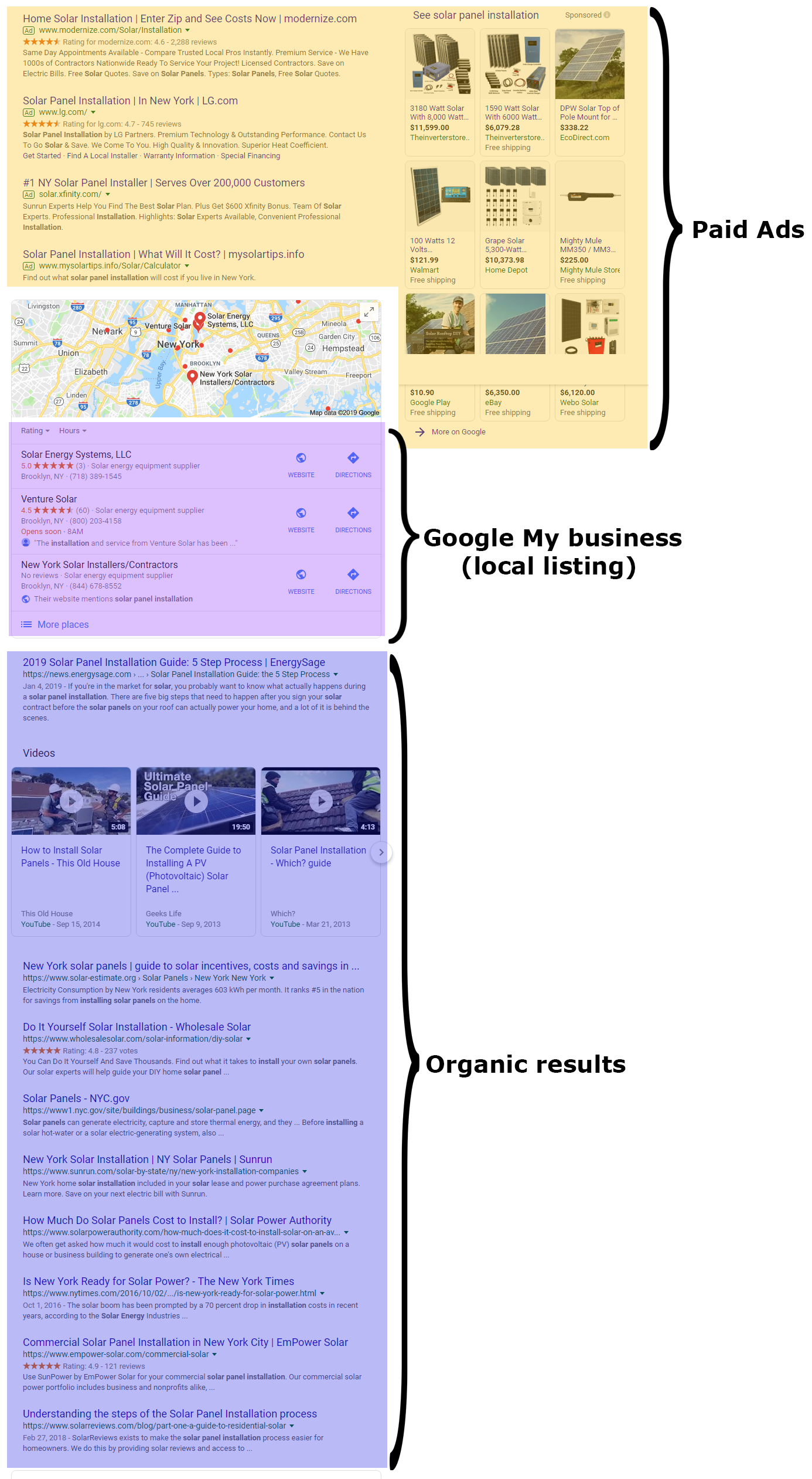 google ads position in SERP
